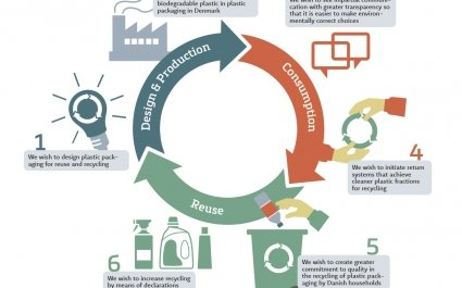 Design manual, recycling, circular economy - Plus Pack